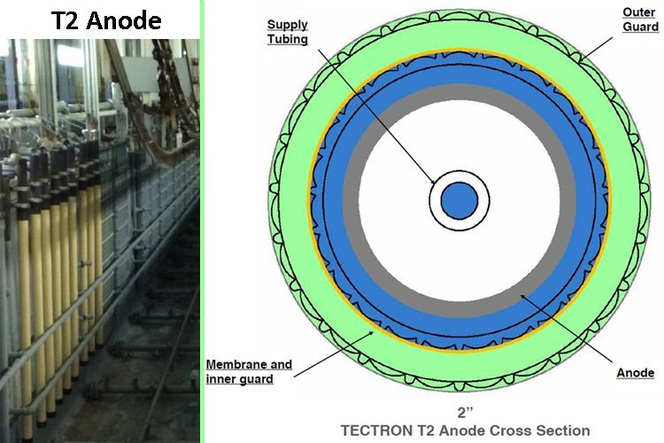 Tectron Anode